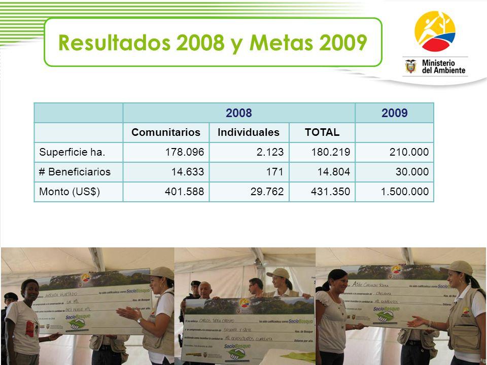 20082009 ComunitariosIndividualesTOTAL Superficie ha.178.0962.123180.219210.000 # Beneficiarios14.63317114.80430.000 Monto (US$)401.58829.762431.3501.