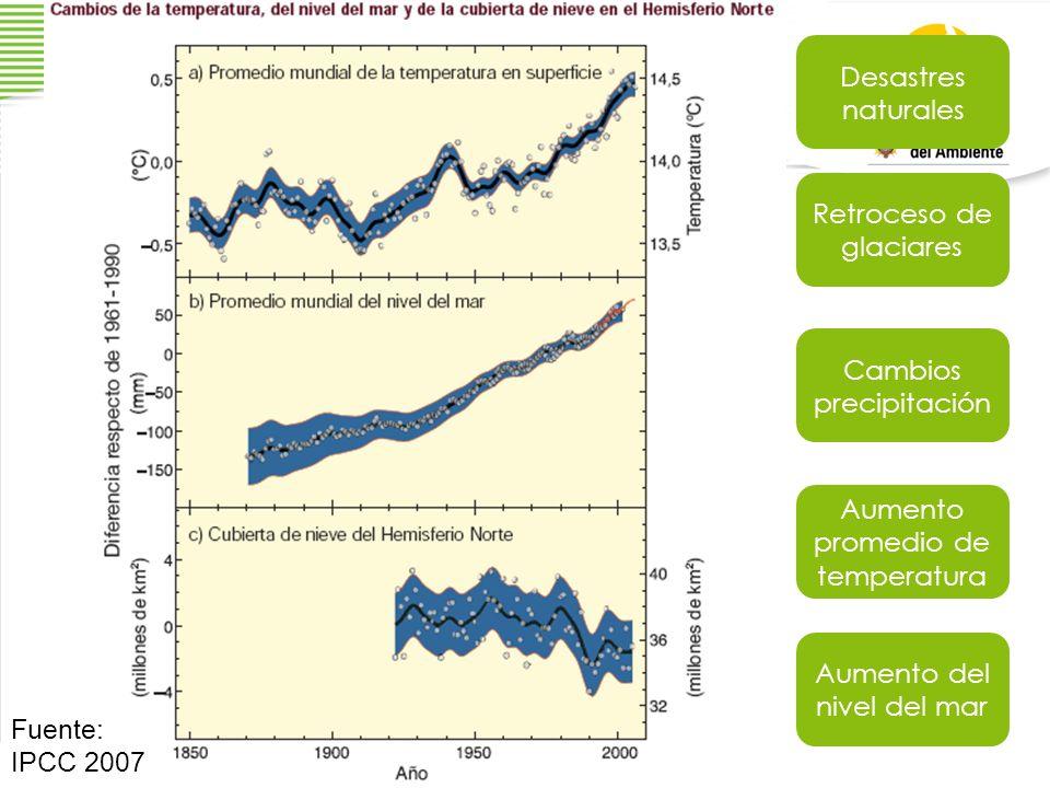 Fuente: IPCC 2007 Cambios precipitación Retroceso de glaciares Desastres naturales Aumento del nivel del mar Aumento promedio de temperatura