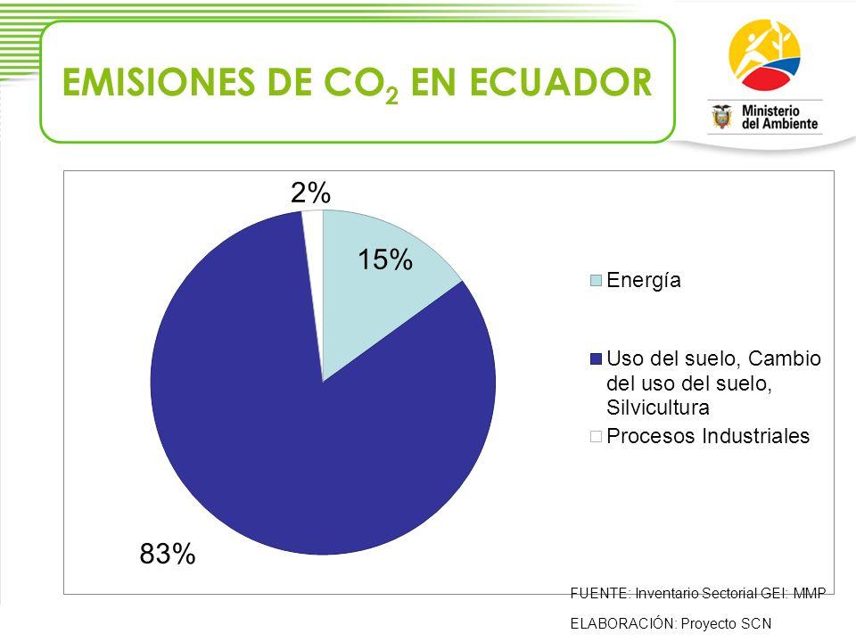 EMISIONES DE CO 2 EN ECUADOR FUENTE: Inventario Sectorial GEI: MMP ELABORACIÓN: Proyecto SCN
