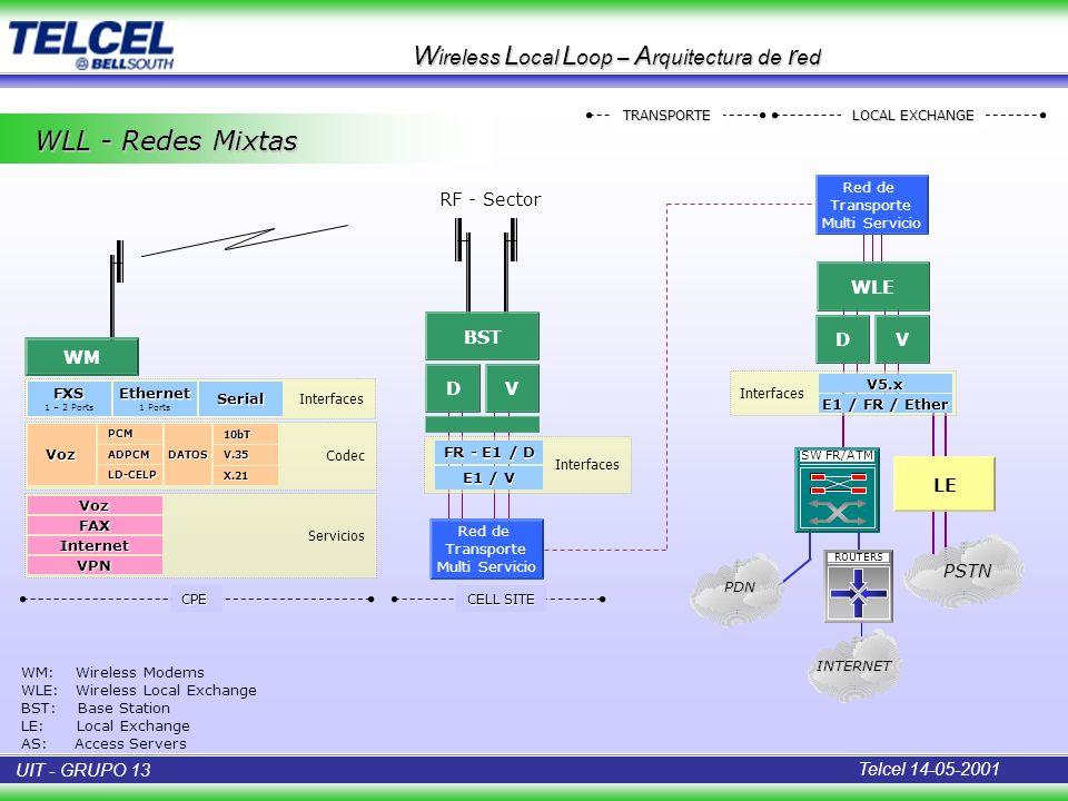 WLL - Redes Mixtas W ireless L ocal L oop – A rquitectura de r ed Interfaces WM FXS 1 – 2 PortsEthernet 1 Ports Codec DATOS10bT Servicios Voz FAX Inte