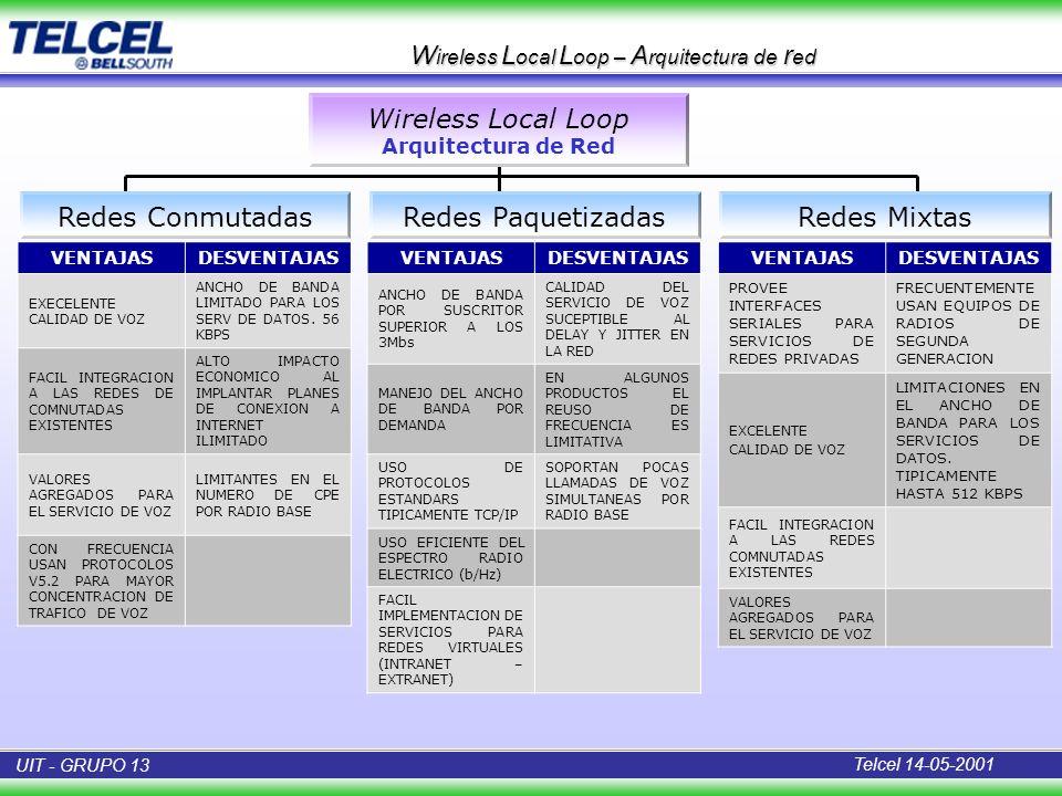 W ireless L ocal L oop – A rquitectura de r ed Redes Conmutadas Wireless Local Loop Arquitectura de Red Redes PaquetizadasRedes Mixtas VENTAJASDESVENT