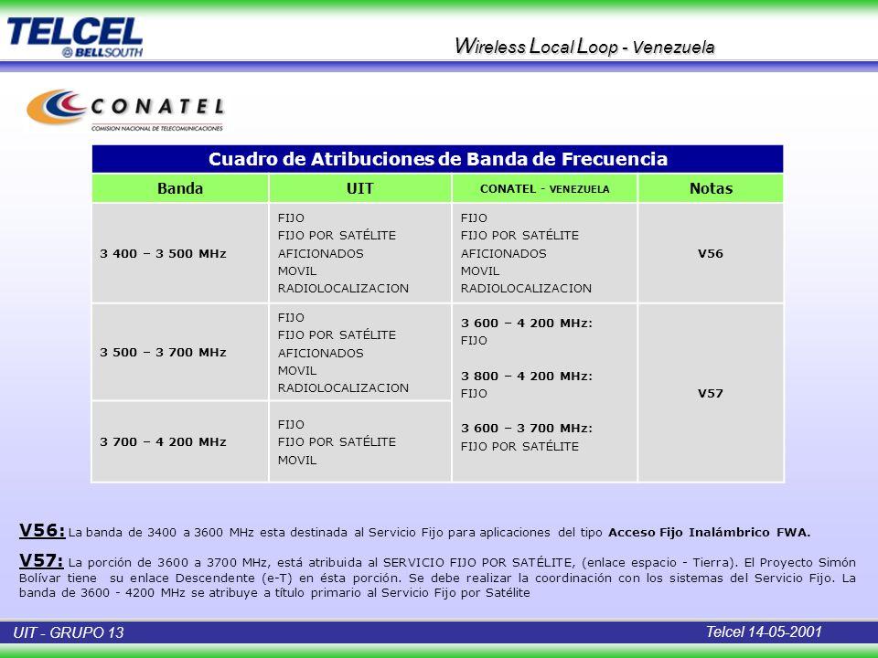 W ireless L ocal L oop - v enezuela Cuadro de Atribuciones de Banda de Frecuencia BandaUIT CONATEL - VENEZUELA Notas 3 400 – 3 500 MHz FIJO FIJO POR S