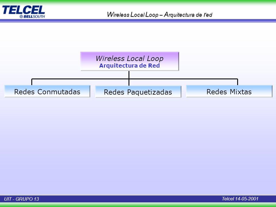W ireless L ocal L oop – A rquitectura de r ed Redes Conmutadas Wireless Local Loop Arquitectura de Red Redes Paquetizadas Redes Mixtas Telcel 14-05-2