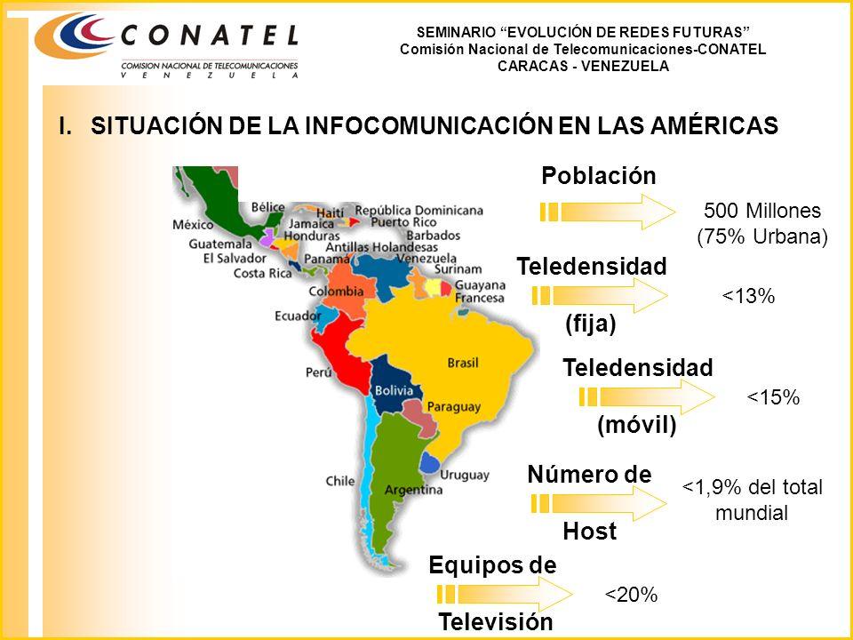 I.SITUACIÓN DE LA INFOCOMUNICACIÓN EN LAS AMÉRICAS SEMINARIO EVOLUCIÓN DE REDES FUTURAS Comisión Nacional de Telecomunicaciones-CONATEL CARACAS - VENEZUELA Población Teledensidad (fija) Teledensidad (móvil) Número de Host 500 Millones (75% Urbana) <13% <15% <1,9% del total mundial <20% Equipos de Televisión