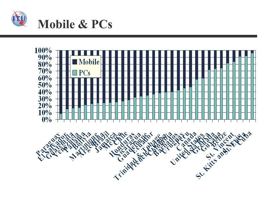 Mobile & PCs