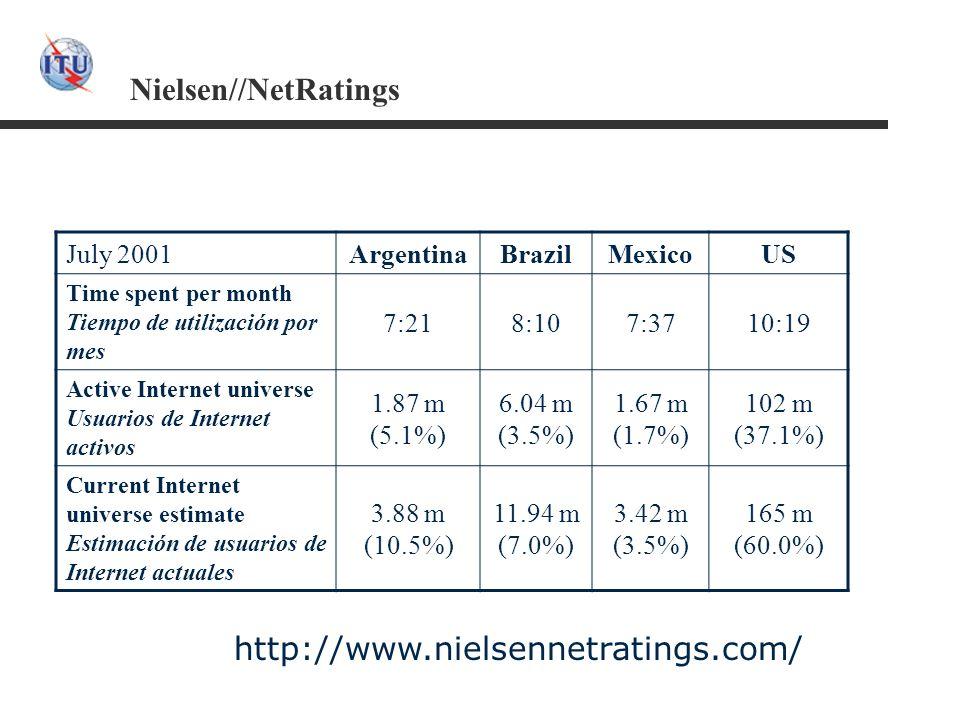 Nielsen//NetRatings July 2001ArgentinaBrazilMexicoUS Time spent per month Tiempo de utilización por mes 7:218:107:3710:19 Active Internet universe Usu