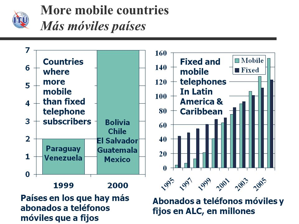 More mobile countries Más móviles países Countries where more mobile than fixed telephone subscribers Fixed and mobile telephones In Latin America & C