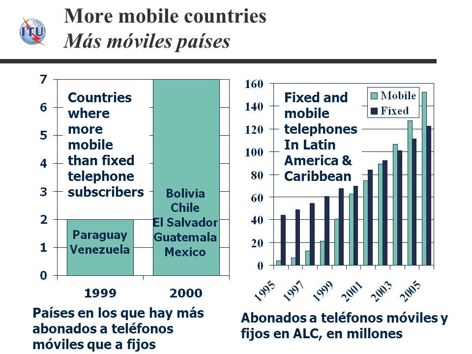 More mobile countries Más móviles países Countries where more mobile than fixed telephone subscribers Fixed and mobile telephones In Latin America & Caribbean Países en los que hay más abonados a teléfonos móviles que a fijos Abonados a teléfonos móviles y fijos en ALC, en millones