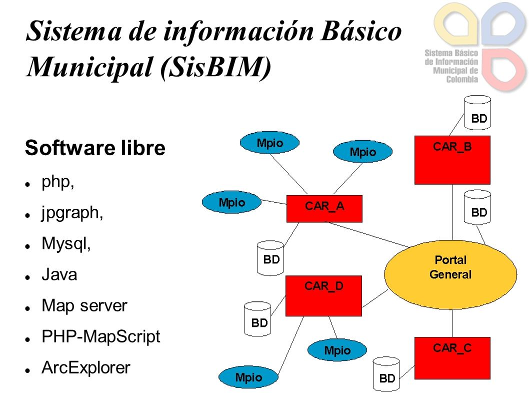 Sistema de información Básico Municipal (SisBIM) Software libre php, jpgraph, Mysql, Java Map server PHP-MapScript ArcExplorer