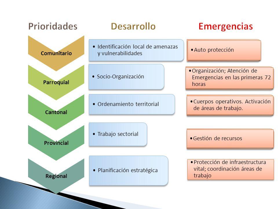 Comunitario Identificación local de amenazas y vulnerabilidades Parroquial Socio-Organización Cantonal Ordenamiento territorial Provincial Trabajo sec