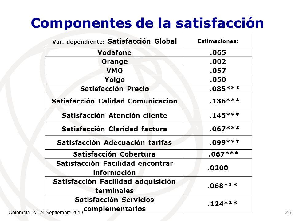 Componentes de la satisfacción Var.