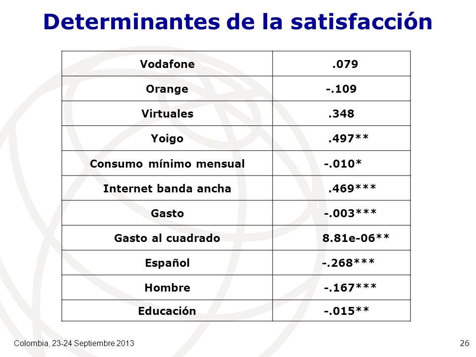 Determinantes de la satisfacción Vodafone.079 Orange-.109 Virtuales.348 Yoigo.497** Consumo mínimo mensual -.010* Internet banda ancha.469*** Gasto -.003*** Gasto al cuadrado 8.81e-06** Español -.268*** Hombre -.167*** Educación -.015** Colombia, 23-24 Septiembre 2013 26