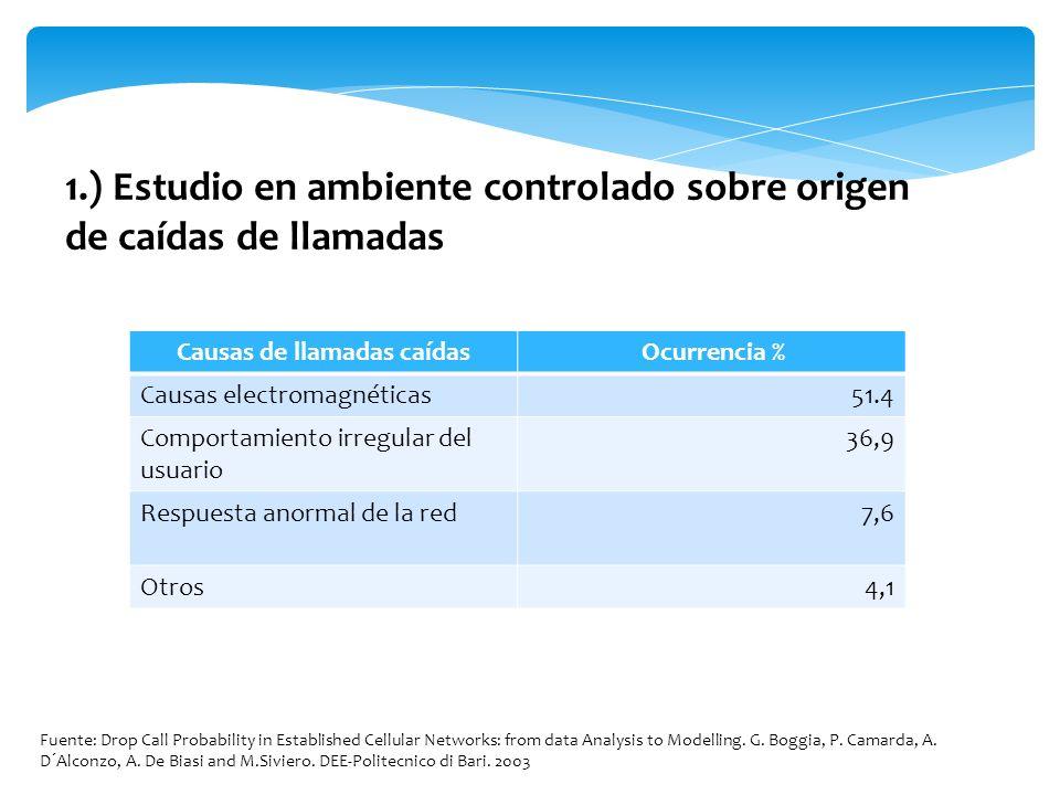 Causas de llamadas caídas Ocurrencia % Causas electromagnéticas51.4 Comportamiento irregular del usuario 36,9 Respuesta anormal de la red7,6 Otros4,1