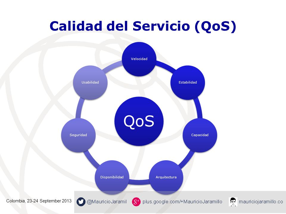 Calidad del Servicio (QoS) QoS VelocidadEstabilidadCapacidadArquitecturaDisponibilidadSeguridadUsabilidad Colombia, 23-24 September 2013