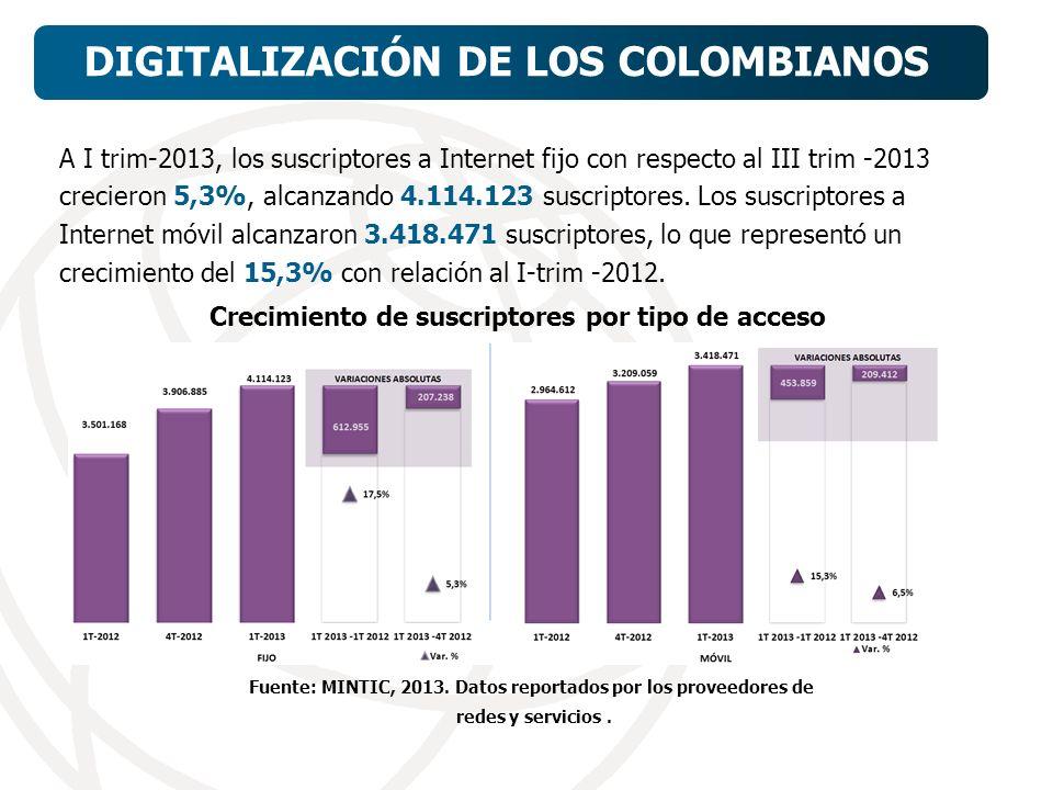 A I trim-2013, los suscriptores a Internet fijo con respecto al III trim -2013 crecieron 5,3%, alcanzando 4.114.123 suscriptores.