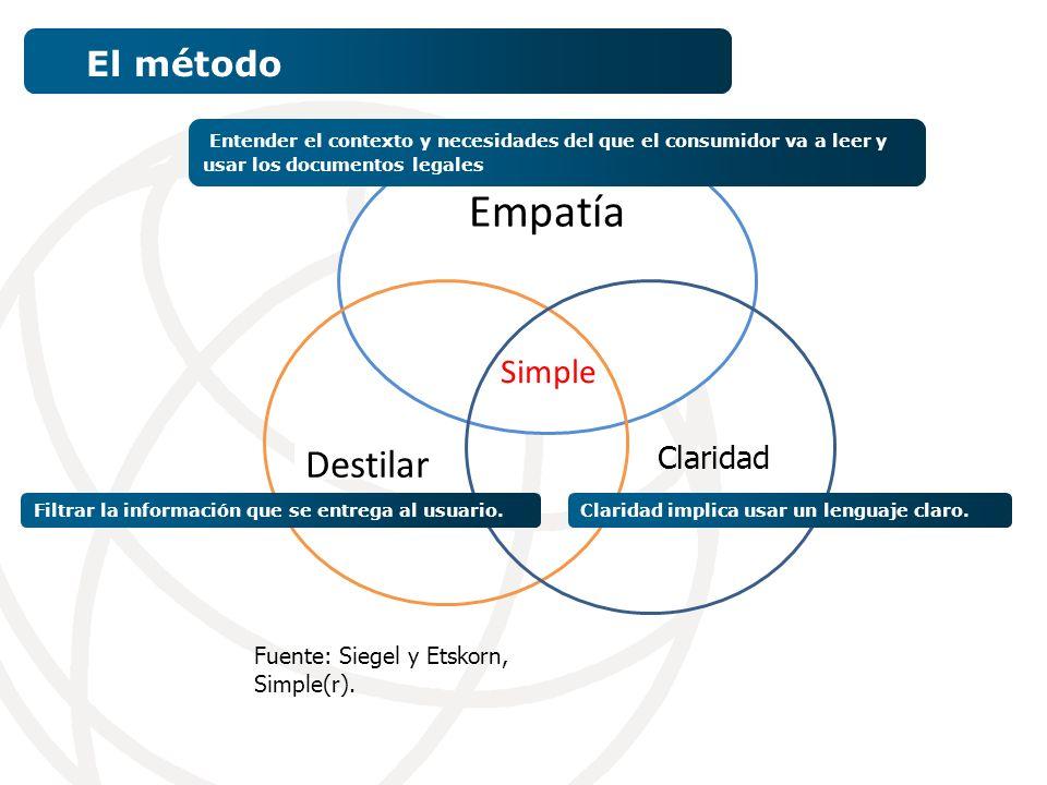 El método Empatía Destilar Simple Claridad Fuente: Siegel y Etskorn, Simple(r).