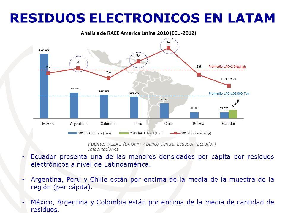 RESIDUOS ELECTRONICOS EN ECUADOR Fuente: Banco Central Ecuador (Análisis de Importaciones) Importaciones < Residuos Electrónicos -En 99, 09, 12, la cantidad de RAEE ha sido mayor a la cantidad de importaciones de equipos tecnológicos.