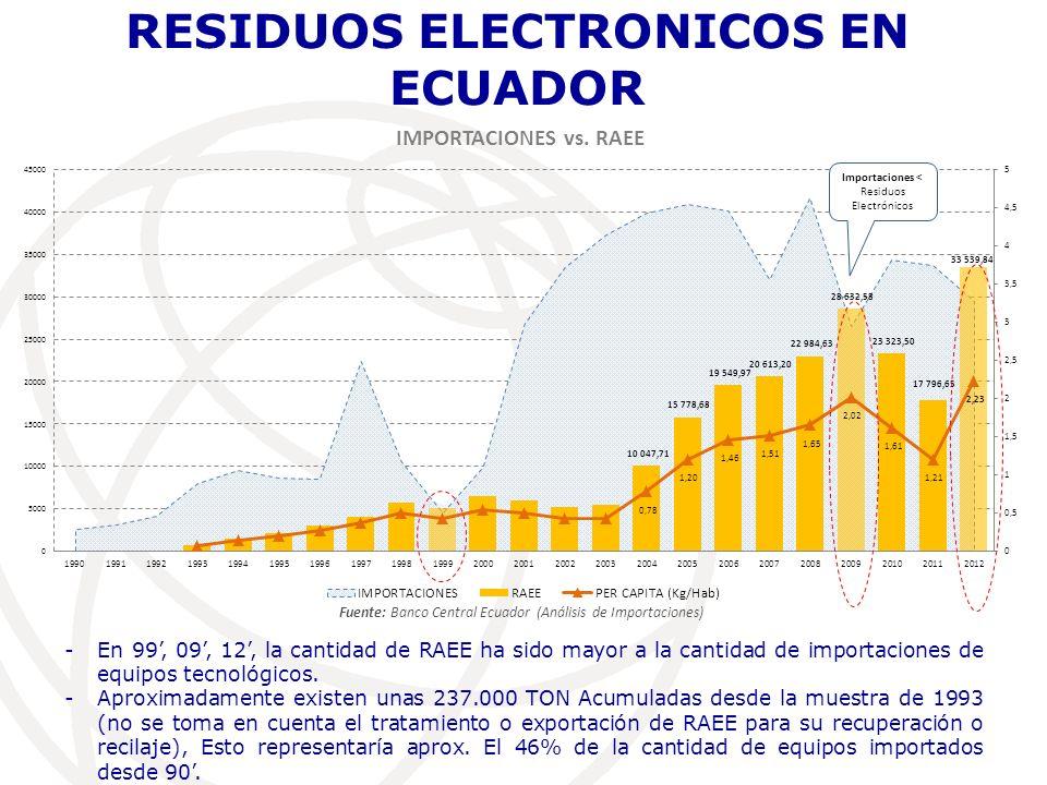 CICLO DE VIDA y PORCENTAJE DE LOS RESIDUOS ELECTRONICOS Fuente: Banco Central Ecuador (Ecuador) Análisis de Importaciones Ciclo de vida (años) 2012 (Toneladas) CELULARES31.575,13 PC DE ESCRITORIO Y PORTÁTILES52.735,66 MONITORES815.189,15 COMPONENTES HOGAR87.939,10 IMPRESORAS, COPIADORAS, ETC10896,52 VARIOS (eq.