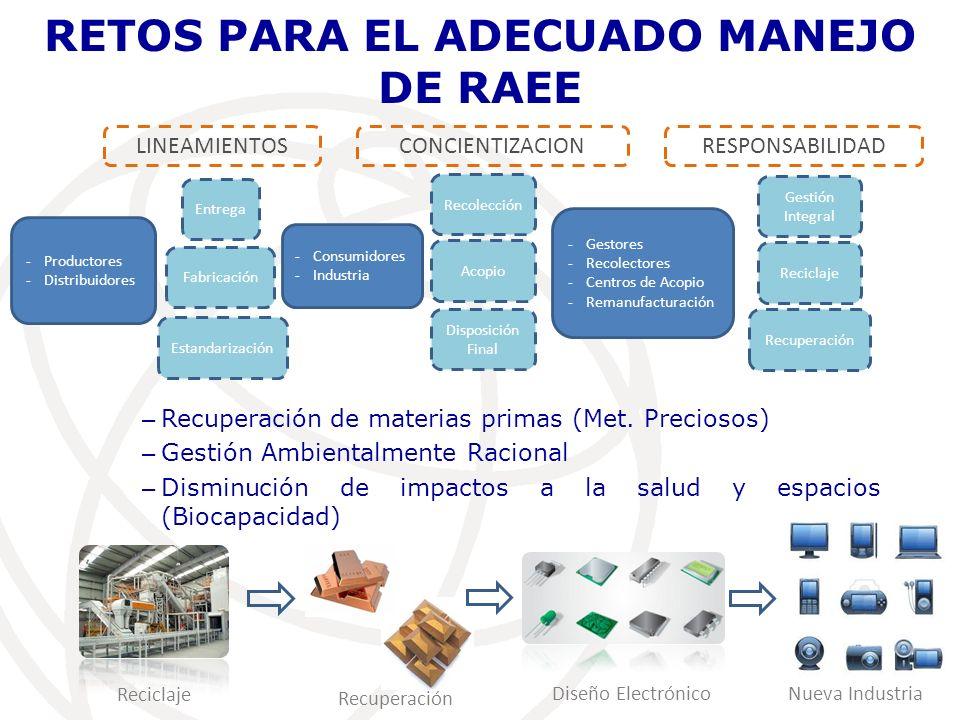 Oportunidades de la Gestión Adecuada de RAEE Gestión Ambiental Responsable Desarrollo Sustentable Disminución de Residuos Minimización por contaminación Nuevos tipos de Industria Desarrollo Sustentable y Productivo Puntos de Reciclaje y Gestión de RAEE Recuperación de Metales primarios Nueva Industria y fabricación de CIs Diseño, investigación e implementación electrónica Menor Impacto Ambiental Recuperación Materias Primas Matriz Productiva y mejoramiento en proceso de electrónicos I+D+i