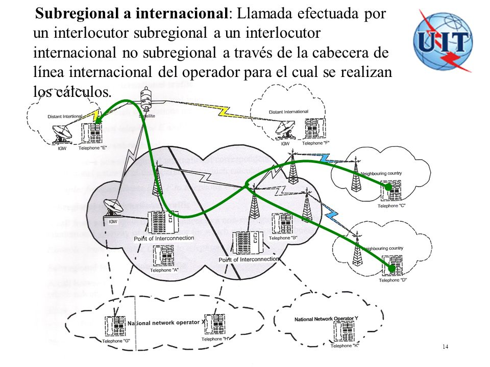 COSITU - El modelo tarifario de la UIT 14 Subregional a internacional: Llamada efectuada por un interlocutor subregional a un interlocutor internacion