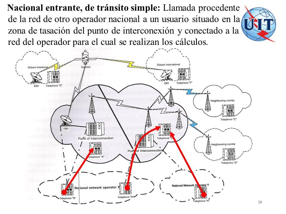 COSITU - El modelo tarifario de la UIT 19 Nacional entrante, de tránsito simple: Llamada procedente de la red de otro operador nacional a un usuario s