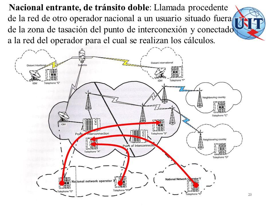 COSITU - El modelo tarifario de la UIT 20 Nacional entrante, de tránsito doble: Llamada procedente de la red de otro operador nacional a un usuario si