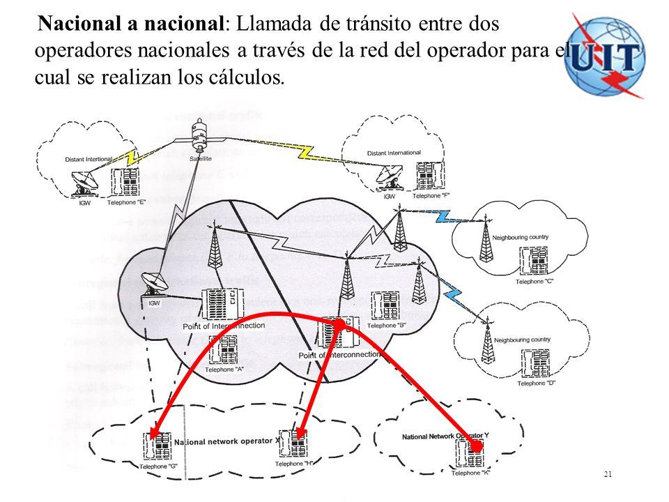 COSITU - El modelo tarifario de la UIT 21 Nacional a nacional: Llamada de tránsito entre dos operadores nacionales a través de la red del operador par