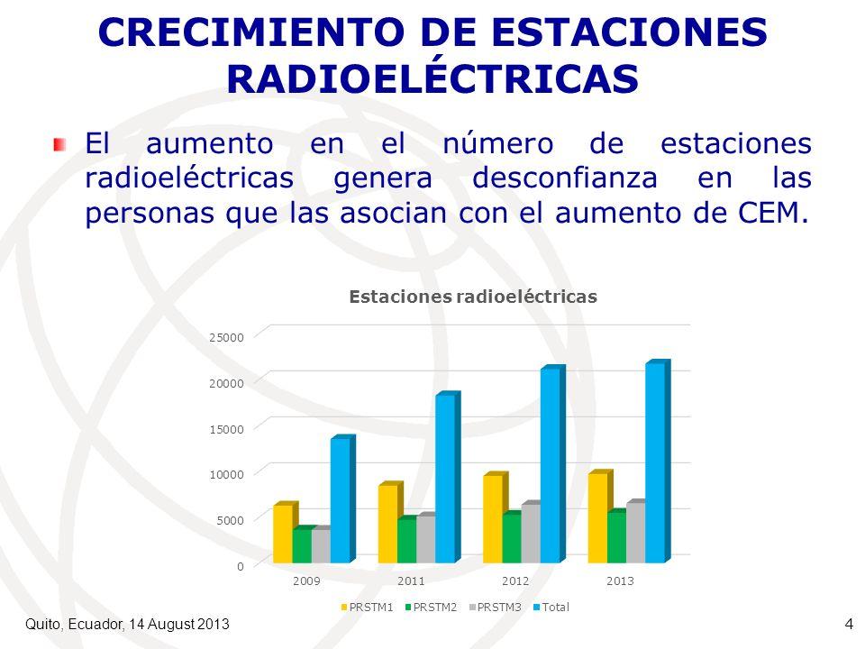 CRECIMIENTO DE ESTACIONES RADIOELÉCTRICAS El aumento en el número de estaciones radioeléctricas genera desconfianza en las personas que las asocian con el aumento de CEM.
