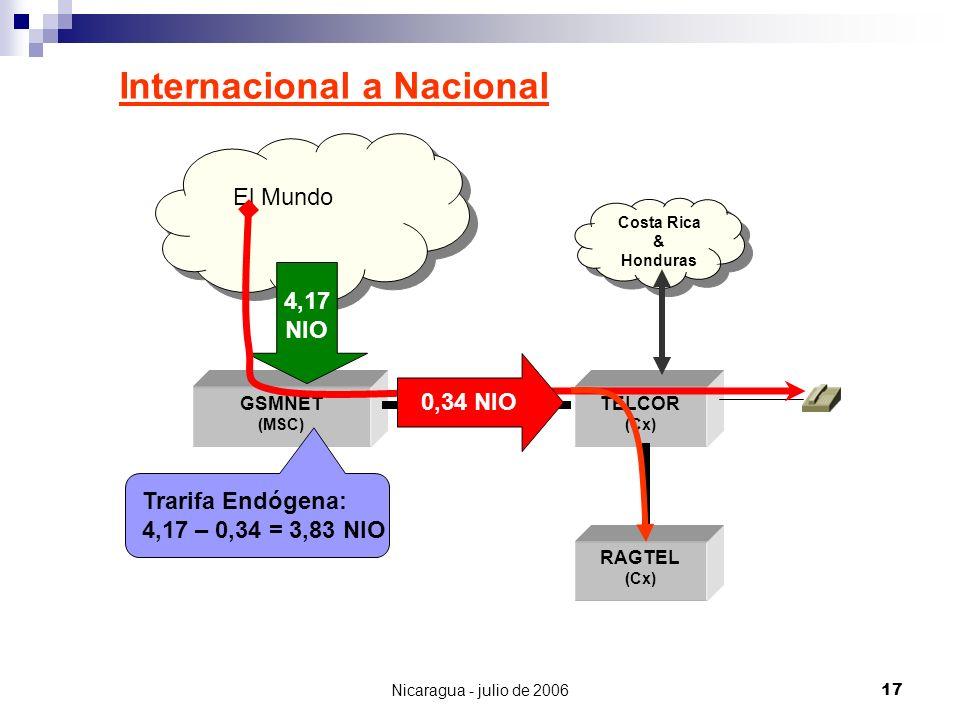 Nicaragua - julio de 200617 Internacional a Nacional GSMNET (MSC) TELCOR (Cx) RAGTEL (Cx) El Mundo Costa Rica & Honduras 4,17 NIO Trarifa Endógena: 4,
