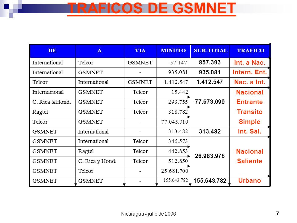 Nicaragua - julio de 20067 TRAFICOS DE GSMNET Urbano 155.643.782 -GSMNET -TelcorGSMNET TelcorC. Rica y Hond.GSMNET Saliente Nacional TelcorRagtelGSMNE