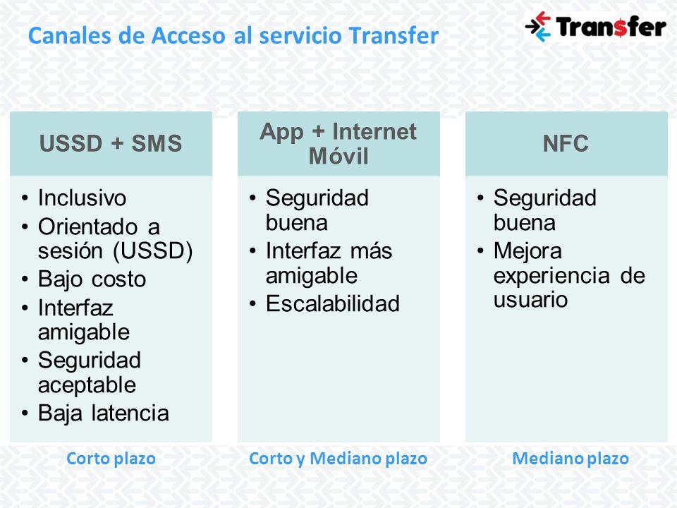 Canales de Acceso al servicio Transfer USSD + SMS Inclusivo Orientado a sesión (USSD) Bajo costo Interfaz amigable Seguridad aceptable Baja latencia A