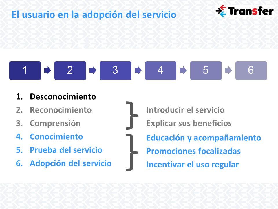 El usuario en la adopción del servicio 123456 1.Desconocimiento 2.Reconocimiento 3.Comprensión 4.Conocimiento 5.Prueba del servicio 6.Adopción del ser