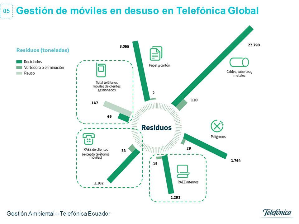 7 Área Razón Social 5 años ejecutando programas reciclaje + 200 puntos de recolección a nivel nacional Gestión de móviles en desuso en Ecuador Gestión Ambiental – Telefónica Ecuador 06 2.