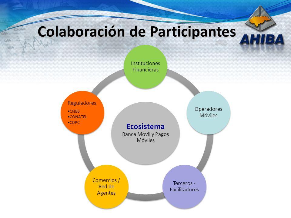 Colaboración de Participantes Ecosistema Banca Móvil y Pagos Móviles Instituciones Financieras Operadores Móviles Terceros - Facilitadores Comercios / Red de Agentes Reguladores CNBS CONATEL CDPC