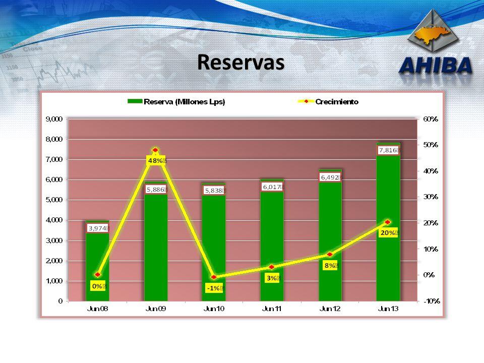 Canales de Servicio Agencias y Sucursales 2,200 Cajeros Automáticos 1,200 Agentes Bancarios 400 POS 40,000 Internet 12% de Clientes Comercios Afiliados 6,000 17 BANCOS