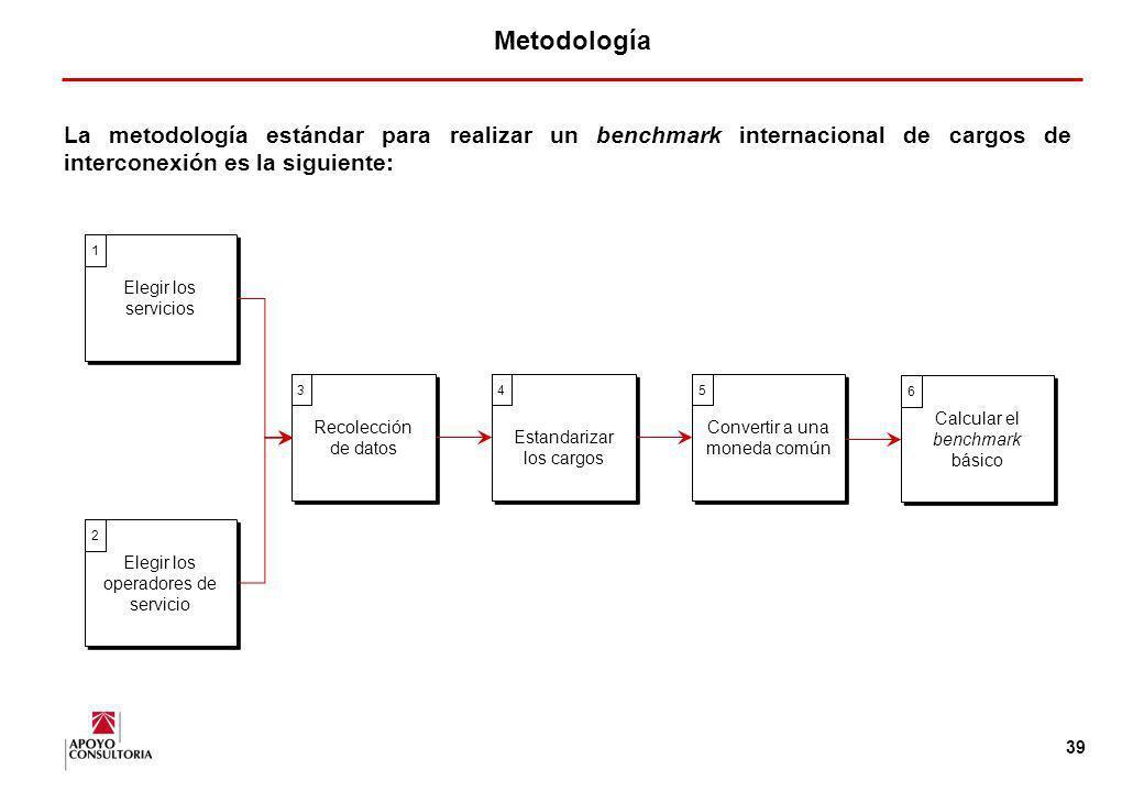 38 1.Metodología 2.Otros resultados obtenidos en la encuesta aplicada a reguladores de telecomunicaciones 3.Área de Telecomunicaciones - Apoyo Consult