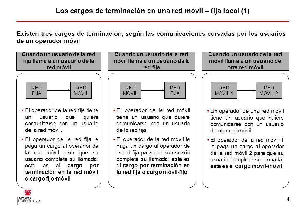 3 1.Aspectos clave sobre interconexión 2.Benchmark internacional 3.Conclusiones y hallazgos 4.Anexos