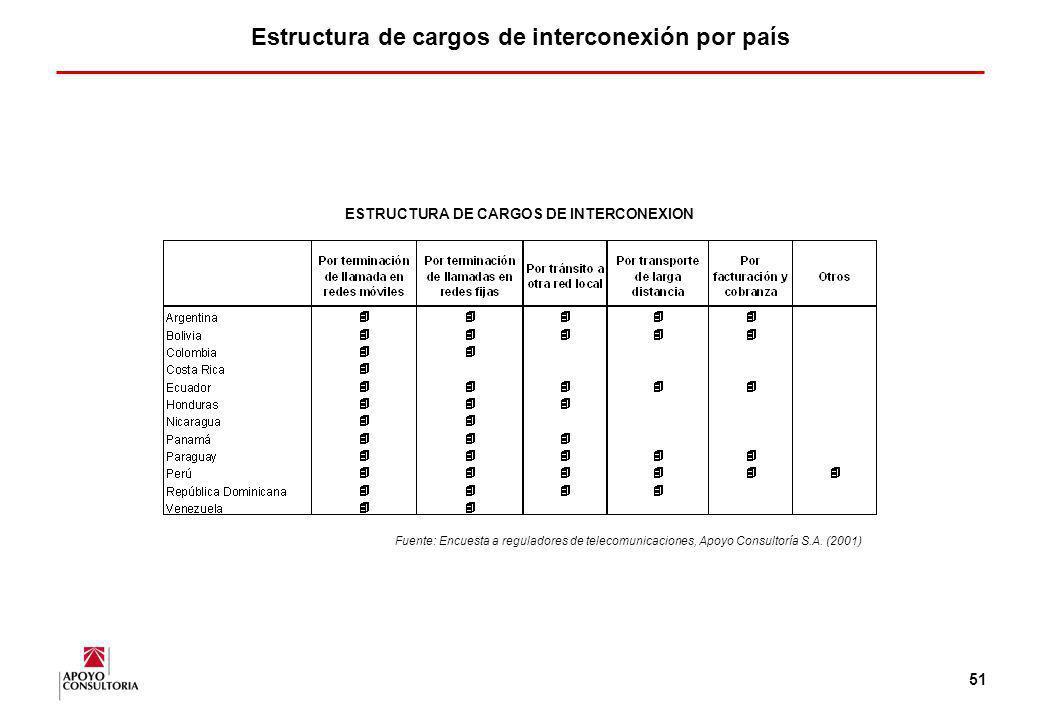 50 Facilidades en los contratos de interconexión En la mayor parte de los países entrevistados que cuentan con operadores integrados, no existe obliga