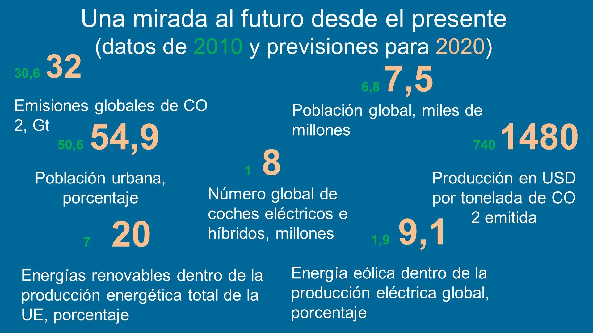 Una mirada al futuro desde el presente (datos de 2010 y previsiones para 2020) 50,6 54,9 Población urbana, porcentaje 740 1480 Producción en USD por t