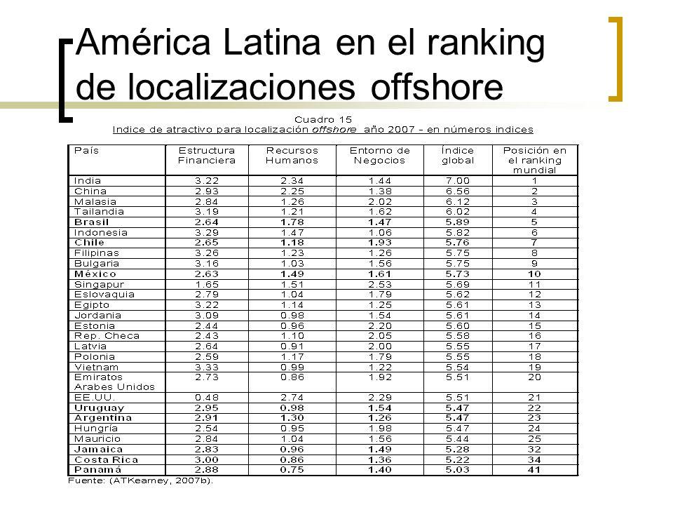 América Latina en el ranking de localizaciones offshore