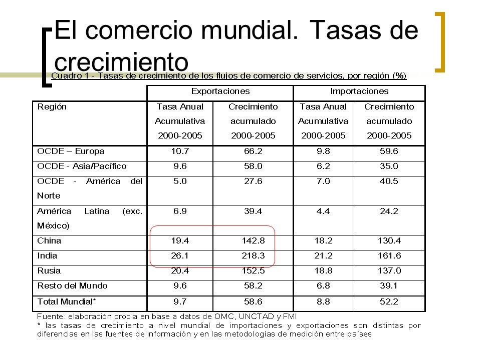 Un resumen general (I) En varios países latinoamericanos existe una dinámica exportadora intensa en el área de servicios.