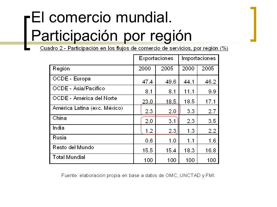 El comercio mundial. Participación por región