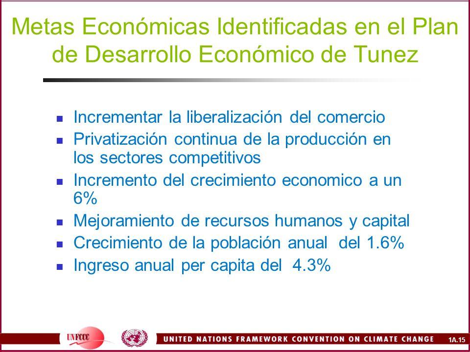 1A.15 Metas Económicas Identificadas en el Plan de Desarrollo Económico de Tunez Incrementar la liberalización del comercio Privatización continua de la producción en los sectores competitivos Incremento del crecimiento economico a un 6% Mejoramiento de recursos humanos y capital Crecimiento de la población anual del 1.6% Ingreso anual per capita del 4.3%