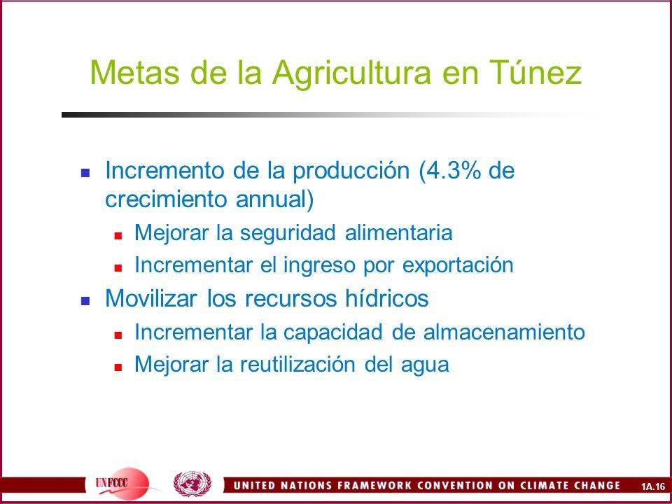 1A.16 Metas de la Agricultura en Túnez Incremento de la producción (4.3% de crecimiento annual) Mejorar la seguridad alimentaria Incrementar el ingreso por exportación Movilizar los recursos hídricos Incrementar la capacidad de almacenamiento Mejorar la reutilización del agua