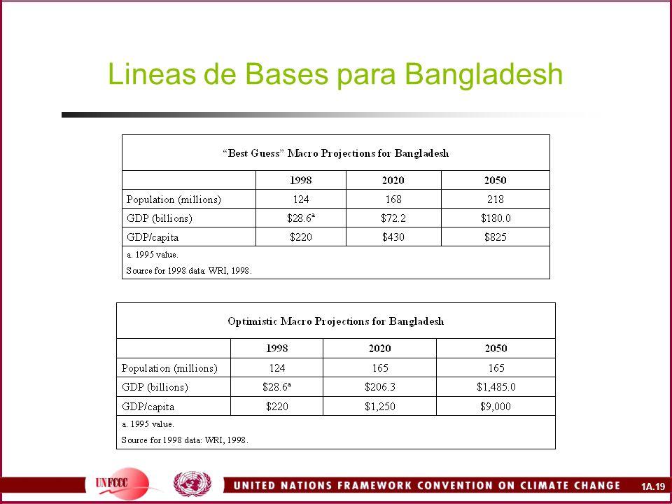1A.19 Lineas de Bases para Bangladesh