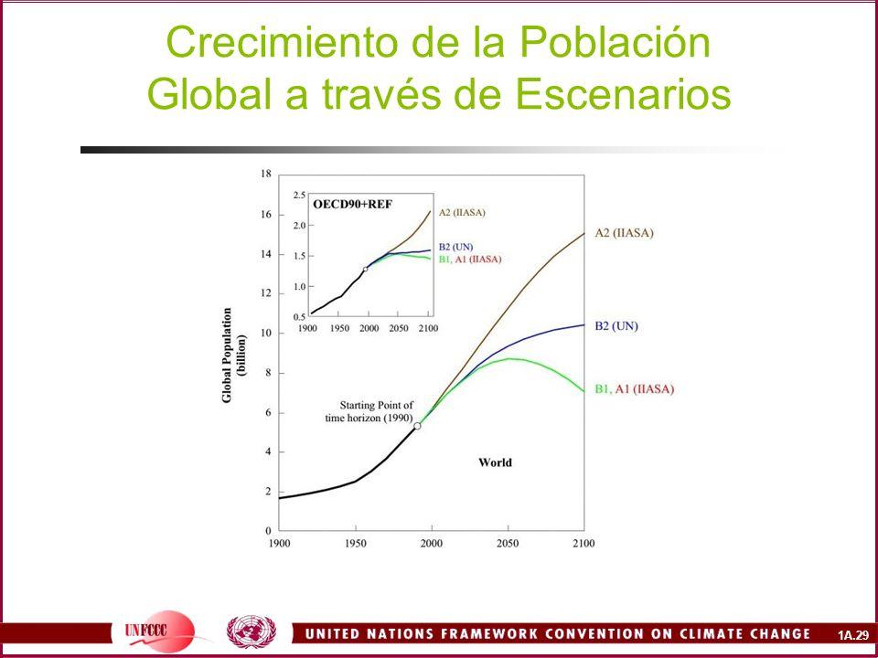 1A.29 Crecimiento de la Población Global a través de Escenarios