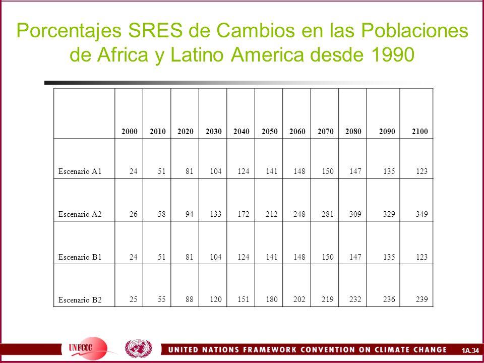 1A.34 Porcentajes SRES de Cambios en las Poblaciones de Africa y Latino America desde 1990 20002010202020302040205020602070208020902100 Escenario A1245181104124141148150147135123 Escenario A2265894133172212248281309329349 Escenario B1245181104124141148150147135123 Escenario B2255588120151180202219232236239