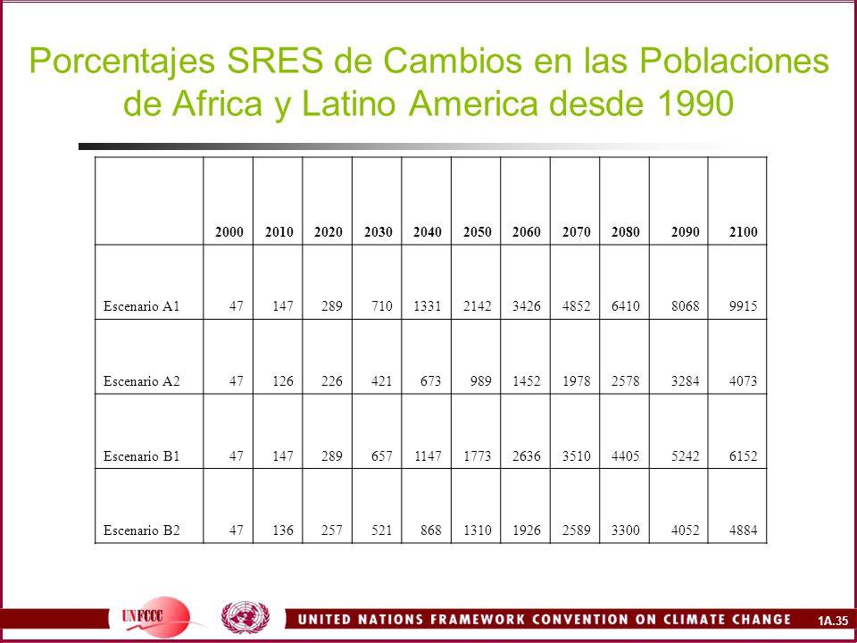1A.35 Porcentajes SRES de Cambios en las Poblaciones de Africa y Latino America desde 1990 20002010202020302040205020602070208020902100 Escenario A1471472897101331214234264852641080689915 Escenario A24712622642167398914521978257832844073 Escenario B1471472896571147177326363510440552426152 Escenario B247136257521868131019262589330040524884