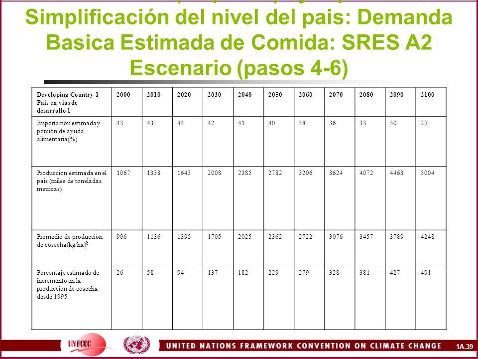 1A.39 Downscaled to Country-Level Example: Estimated Basic Food Demand: SRES A2 Scenario (steps 4-6) Ejemplo de Simplificación del nivel del pais: Demanda Basica Estimada de Comida: SRES A2 Escenario (pasos 4-6) Developing Country 1 Pais en vias de desarrollo 1 20002010202020302040205020602070208020902100 Importaciòn estimada y porción de ayuda alimentaria(%) 43 4241403836333025 Produccion estimada en el pais (miles de toneladas metricas) 10671338164320082385278232063624407244635004 Promedio de producciòn de cosecha(kg/ha) b 9061136139517052025236227223076345737894248 Porcentaje estimado de incremento en la produccion de cosecha desde 1995 265894137182229279328381427491