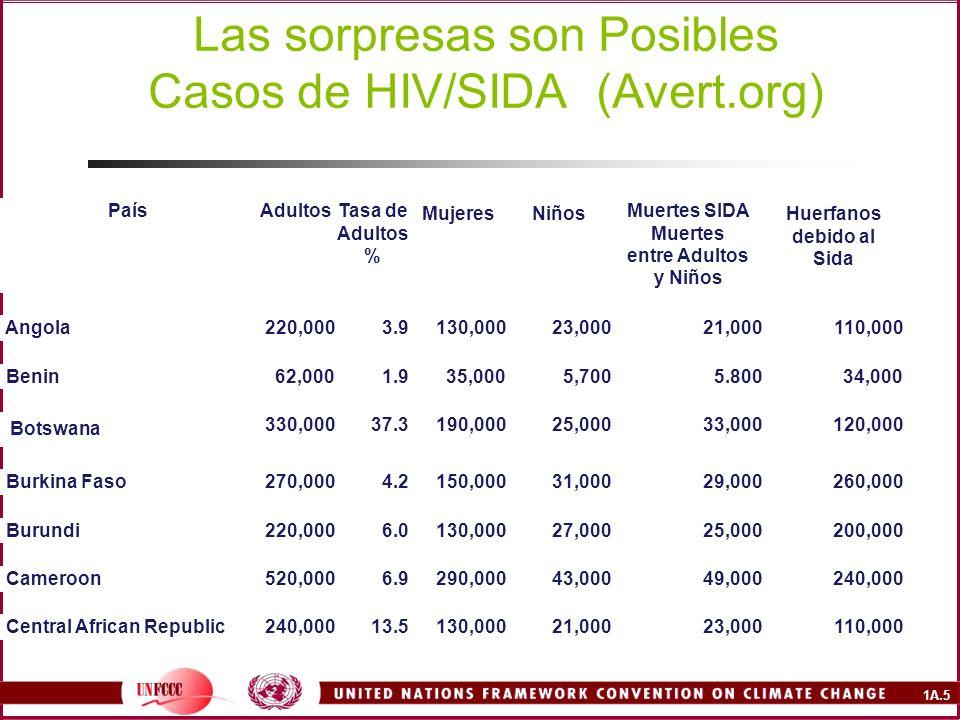 1A.5 Las sorpresas son Posibles Casos de HIV/SIDA (Avert.org) PaísAdultosTasa de Adultos % MujeresNiños Muertes SIDA Muertes entre Adultos y Niños Huerfanos debido al Sida Angola220,0003.9130,00023,00021,000110,000 Benin62,0001.935,0005,7005.80034,000 Botswana 330,00037.3190,00025,00033,000120,000 Burkina Faso270,0004.2150,00031,00029,000260,000 Burundi220,0006.0130,00027,00025,000200,000 Cameroon520,0006.9290,00043,00049,000240,000 Central African Republic240,00013.5130,00021,00023,000110,000